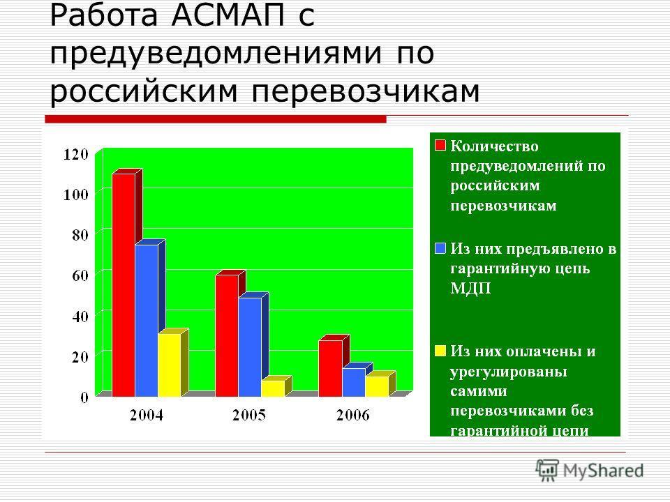 Работа АСМАП с предуведомлениями по российским перевозчикам