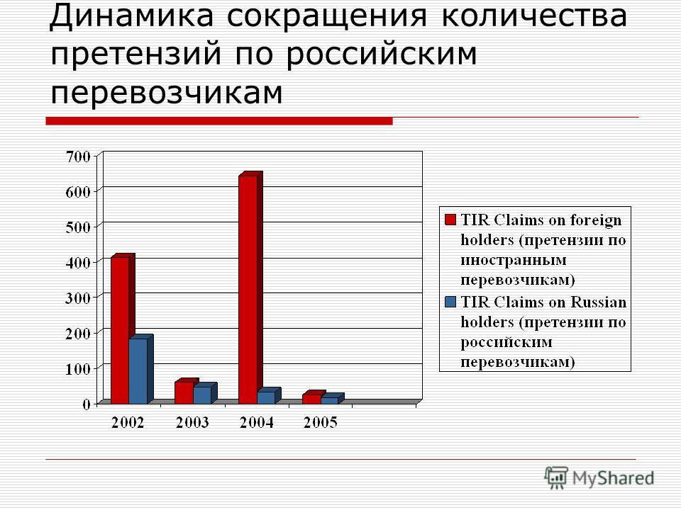 Динамика сокращения количества претензий по российским перевозчикам