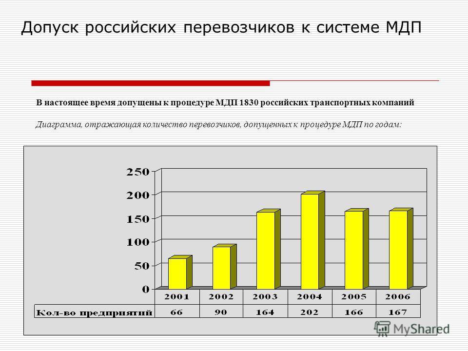Допуск российских перевозчиков к системе МДП В настоящее время допущены к процедуре МДП 1830 российских транспортных компаний Диаграмма, отражающая количество перевозчиков, допущенных к процедуре МДП по годам: