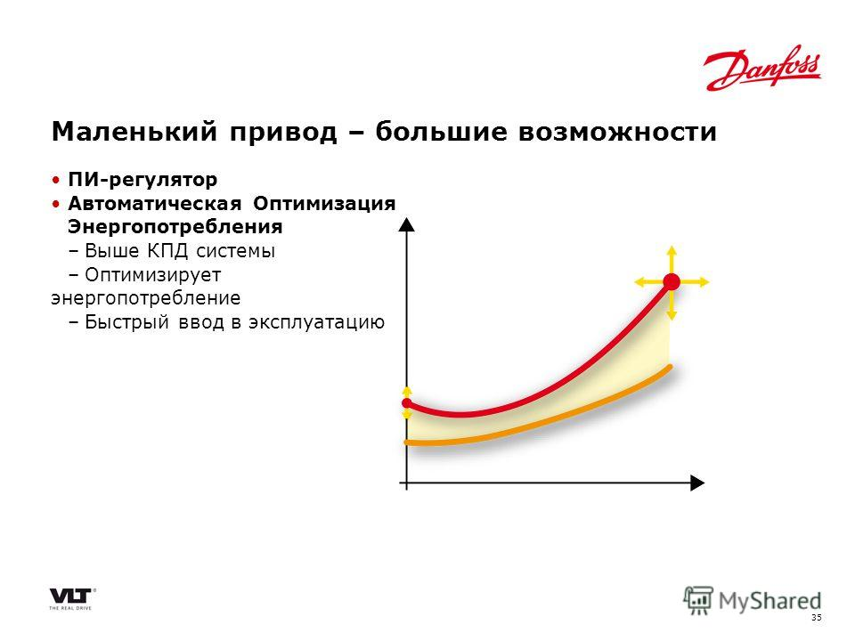 35 ПИ-регулятор Автоматическая Оптимизация Энергопотребления –Выше КПД системы –Оптимизирует энергопотребление –Быстрый ввод в эксплуатацию Маленький привод – большие возможности