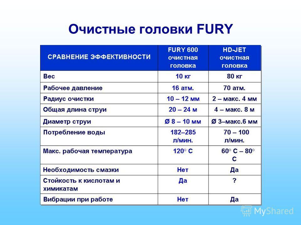 Очистные головки FURY
