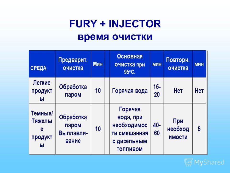 FURY + INJECTOR время очистки