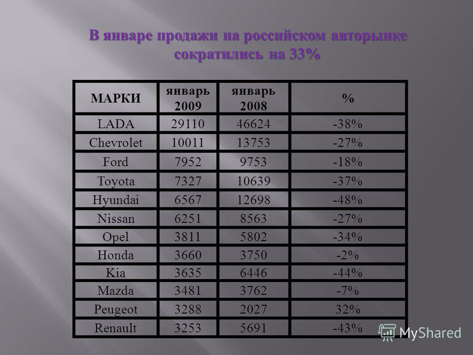 В январе продажи на российском авторынке сократились на 33%