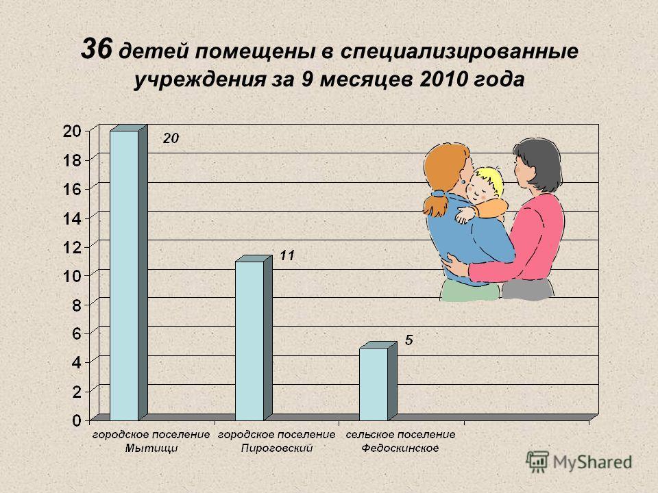 36 детей помещены в специализированные учреждения за 9 месяцев 2010 года