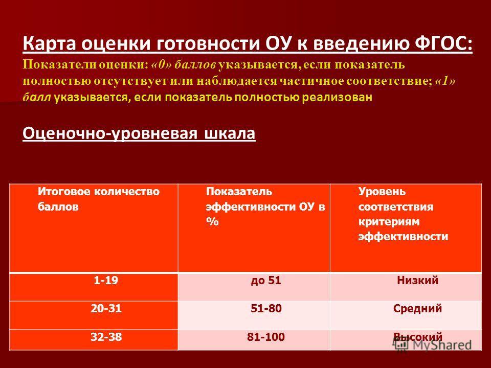 ПоказательДокументы, обеспечивающие показатель Итоговое количество баллов Показатель эффективности ОУ в % Уровень соответствия критериям эффективности 1-19до 51Низкий 20-3151-80Средний 32-3881-100Высокий Карта оценки готовности ОУ к введению ФГОС: По