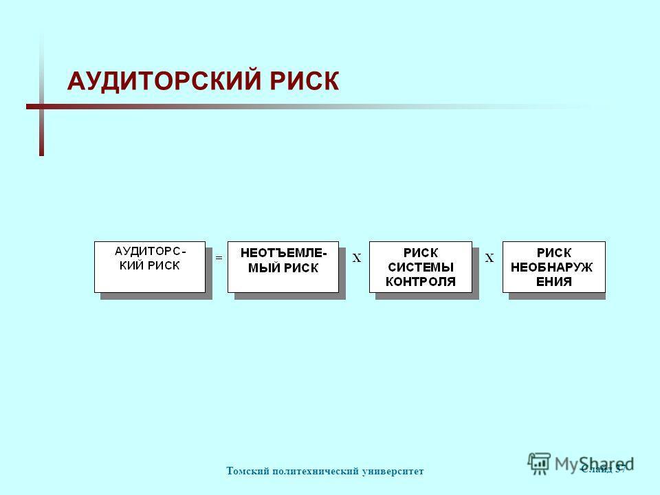 Томский политехнический университет Слайд 37 АУДИТОРСКИЙ РИСК