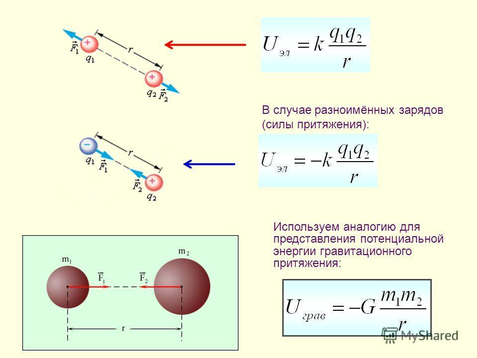 В случае разноимённых зарядов (силы притяжения): Используем аналогию для представления потенциальной энергии гравитационного притяжения: