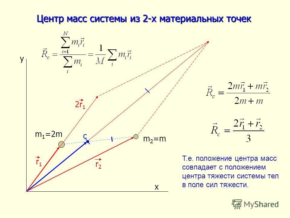 Центр масс системы из 2-х материальных точек с y x m 1 =2m m 2 =m r2r2 r1r1 2r 1 Т.е. положение центра масс совпадает с положением центра тяжести системы тел в поле сил тяжести.