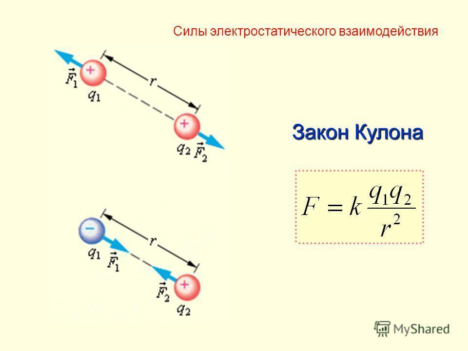 Закон Кулона Силы электростатического взаимодействия