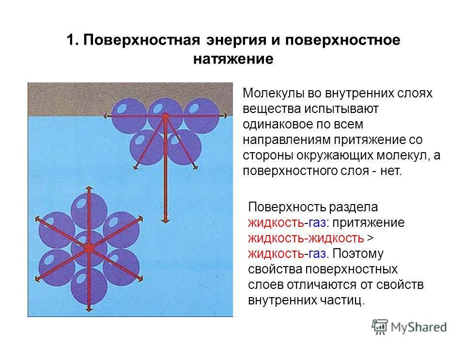 1. Поверхностная энергия и поверхностное натяжение Молекулы во внутренних слоях вещества испытывают одинаковое по всем направлениям притяжение со стороны окружающих молекул, а поверхностного слоя - нет. Поверхность раздела жидкость-газ: притяжение жи