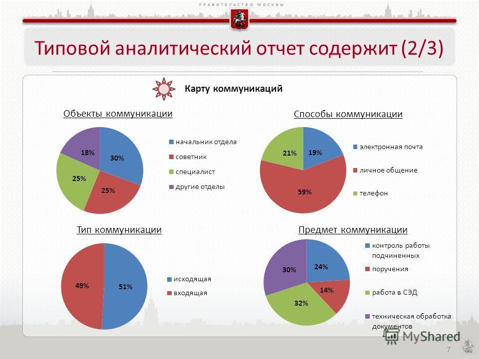 ПРАВИТЕЛЬСТВО МОСКВЫ 7 Типовой аналитический отчет содержит (2/3) Карту коммуникаций Объекты коммуникации Способы коммуникации Тип коммуникацииПредмет коммуникации