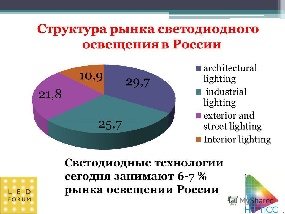 Структура рынка светодиодного освещения в России Светодиодные технологии сегодня занимают 6-7 % рынка освещении России