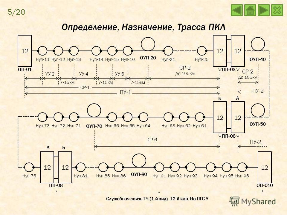 12 Нуп-11Нуп-12Нуп-13Нуп-14Нуп-15Нуп-16 ОУП-20 Нуп-25Нуп-21 ОП-01ПП-03 ОУП-40 Нуп-73Нуп-72Нуп-71Нуп-66Нуп-65Нуп-64Нуп-63Нуп-62Нуп-61 ПП-06 ОУП-50 Нуп-76 ПП-08 ОУП-80 Нуп-81Нуп-85Нуп-86Нуп-91Нуп-92Нуп-93Нуп-94Нуп-95Нуп-96 ОП-010 УУ-2УУ-4УУ-6 7-15км СР