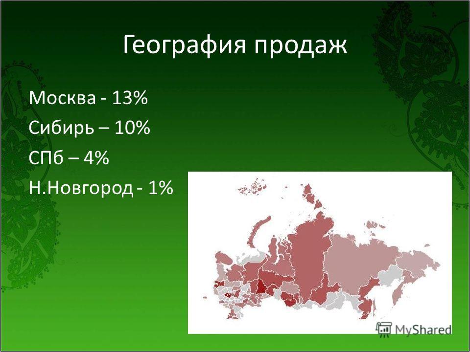География продаж Москва - 13% Сибирь – 10% СПб – 4% Н.Новгород - 1%