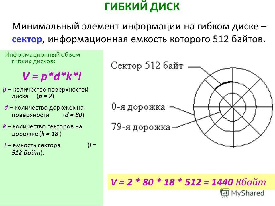 Информационный объем гибких дисков: V = p*d*k*l р – количество поверхностей диска (p = 2) d – количество дорожек на поверхности (d = 80) k – количество секторов на дорожке (k = 18 ) l – емкость сектора (l = 512 байт). V = 2 * 80 * 18 * 512 = 1440 Кба
