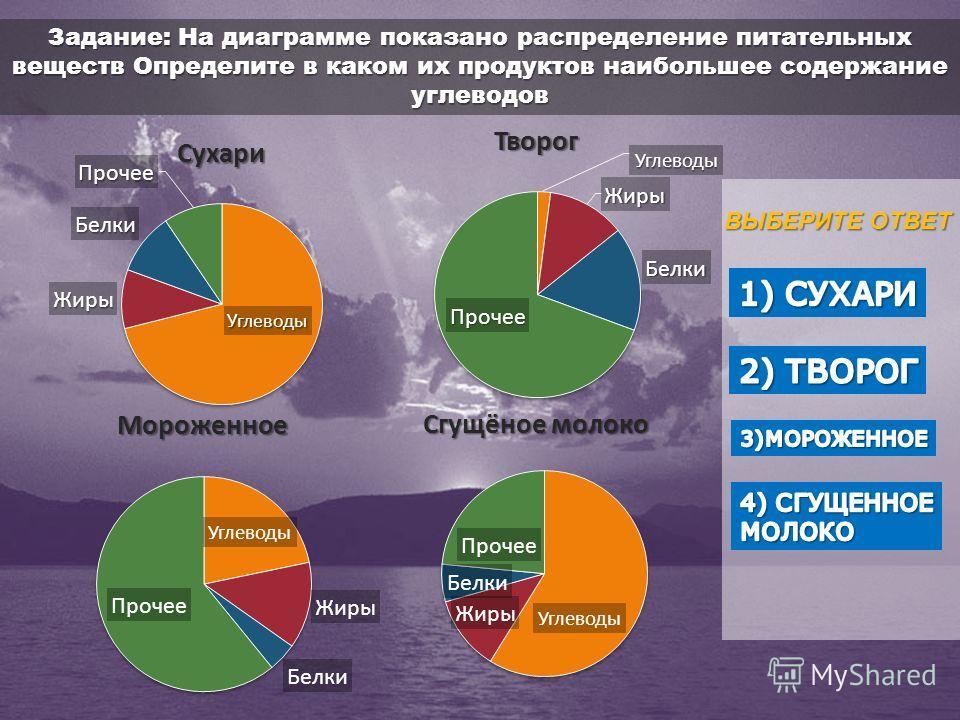 Задание: На диаграмме показано распределение питательных веществ Определите в каком их продуктов наибольшее содержание углеводов ВЫБЕРИТЕ ОТВЕТ