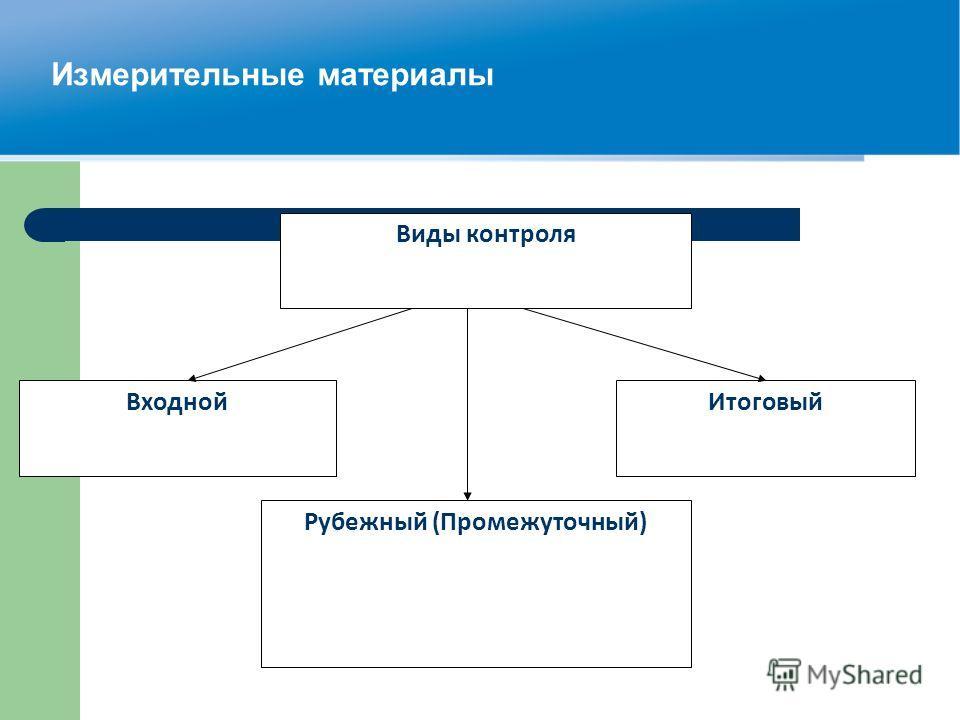 Измерительные материалы Виды контроля ВходнойИтоговый Рубежный (Промежуточный)