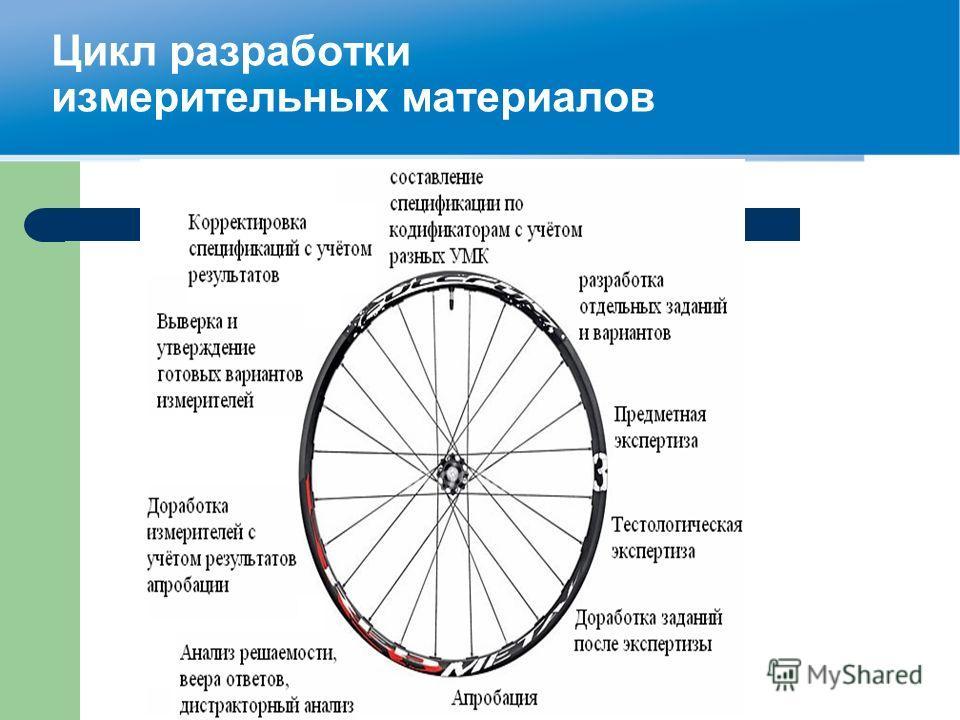 Цикл разработки измерительных материалов