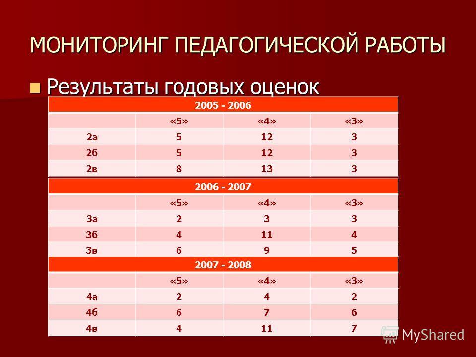 МОНИТОРИНГ ПЕДАГОГИЧЕСКОЙ РАБОТЫ Результаты годовых оценок Результаты годовых оценок 2005 - 2006 «5»«4»«3» 2а5123 2б5123 2в8133 2006 - 2007 «5»«4»«3» 3а233 3б4114 3в695 2007 - 2008 «5»«4»«3» 4а242 4б676 4в4117