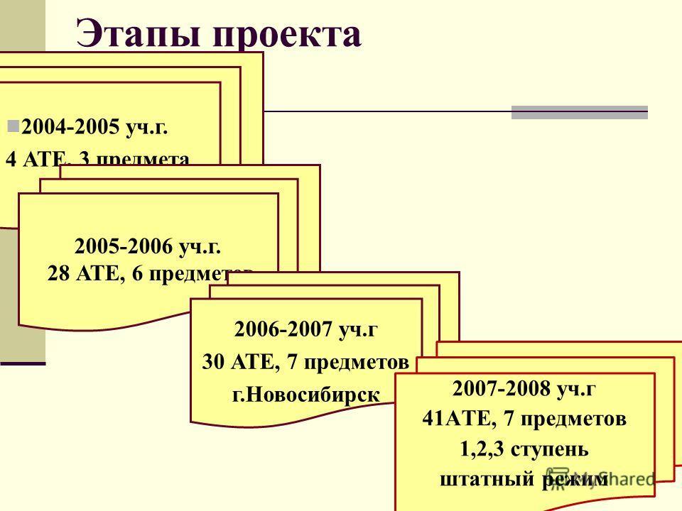 10 Этапы проекта 2004-2005 уч.г. 4 АТЕ, 3 предмета 2005-2006 уч.г. 28 АТЕ, 6 предметов 2006-2007 уч.г 30 АТЕ, 7 предметов г.Новосибирск 2007-2008 уч.г 41АТЕ, 7 предметов 1,2,3 ступень штатный режим