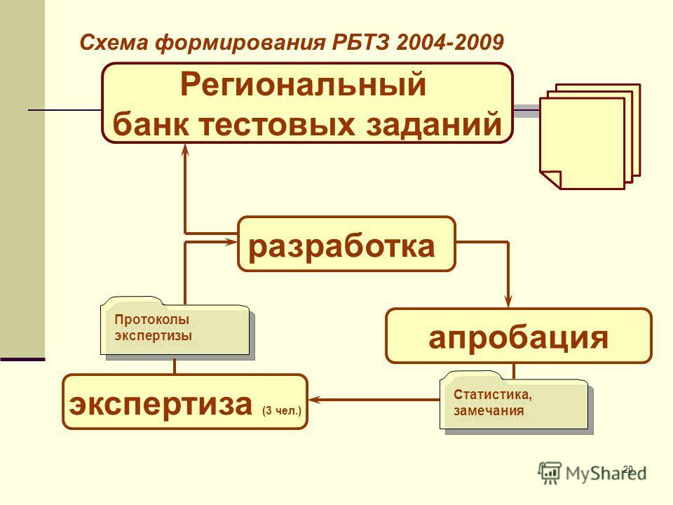 20 Региональный банк тестовых заданий разработка экспертиза (3 чел.) апробация Статистика, замечания Протоколы экспертизы Схема формирования РБТЗ 2004-2009