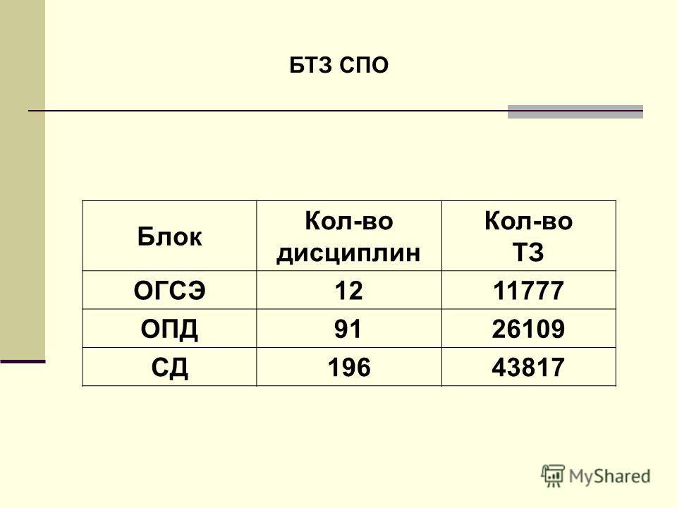 Блок Кол-во дисциплин Кол-во ТЗ ОГСЭ1211777 ОПД9126109 СД19643817 БТЗ СПО