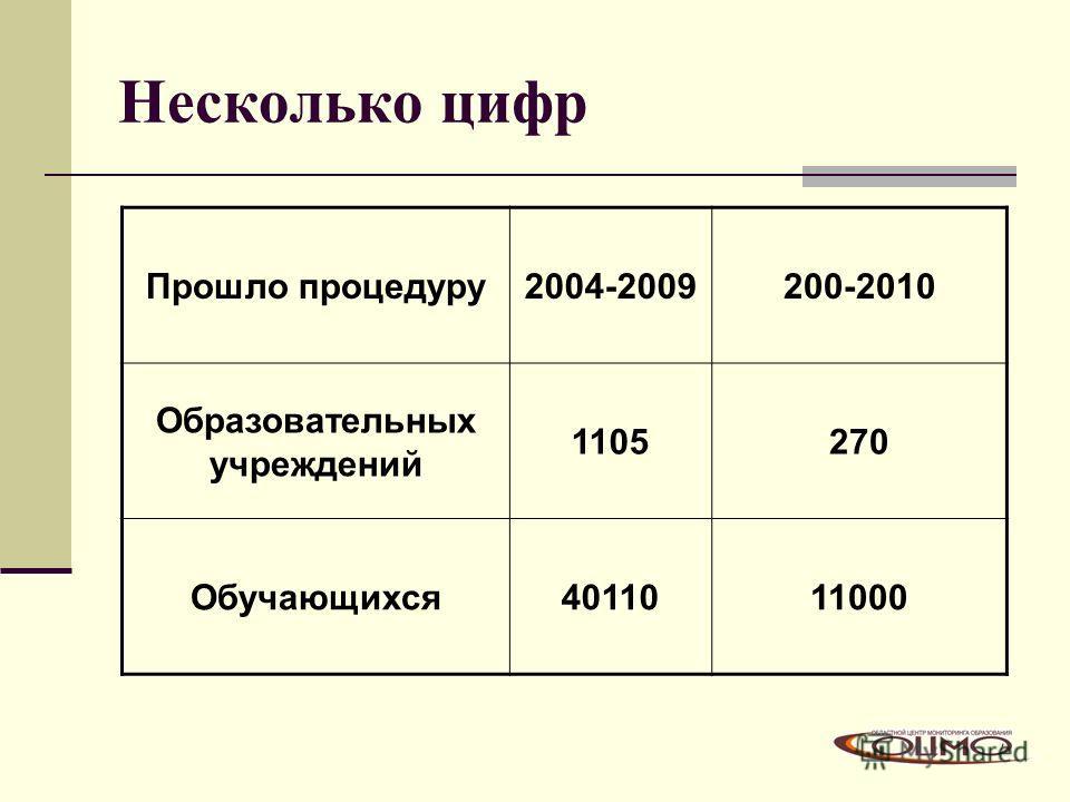 7 Несколько цифр Прошло процедуру2004-2009200-2010 Образовательных учреждений 1105270 Обучающихся4011011000