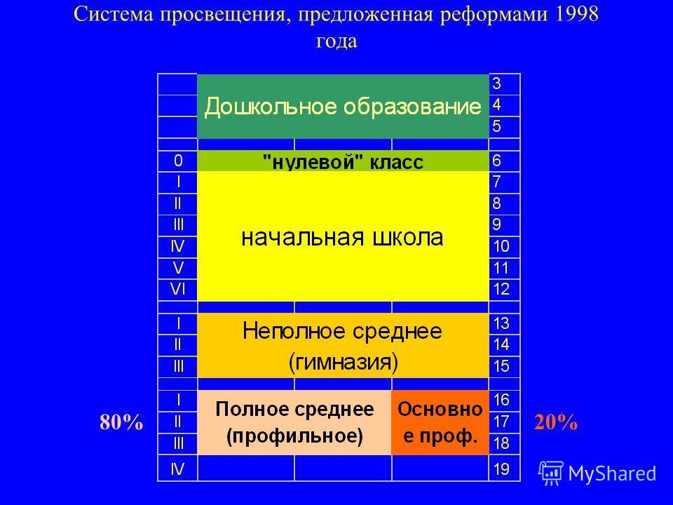 Система просвещения, предложенная реформами 1998 года 80%20%