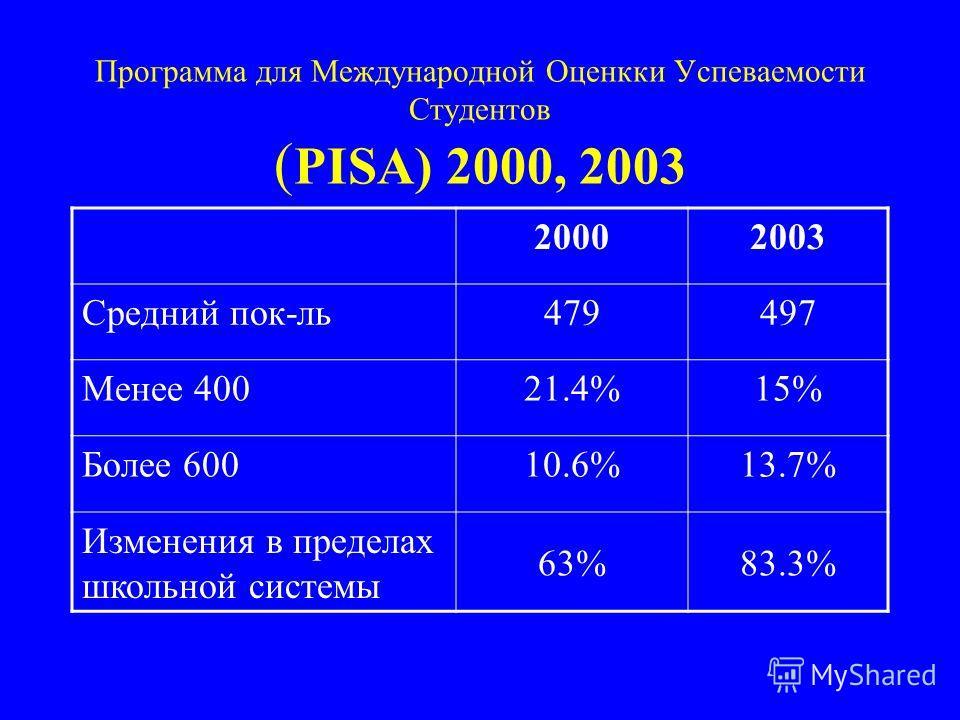 Программа для Международной Оценкки Успеваемости Студентов ( PISA) 2000, 2003 20002003 Средний пок-ль479497 Менее 40021.4%15% Более 60010.6%13.7% Изменения в пределах школьной системы 63%83.3%