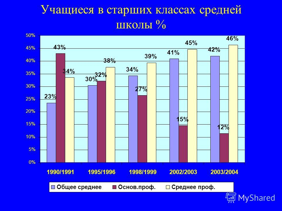 Учащиеся в старших классах средней школы % 23% 30% 34% 41% 42% 43% 32% 27% 15% 12% 34% 38% 39% 45% 46% 0% 5% 10% 15% 20% 25% 30% 35% 40% 45% 50% 1990/19911995/19961998/19992002/20032003/2004 Общее среднееОснов.проф.Среднее проф.
