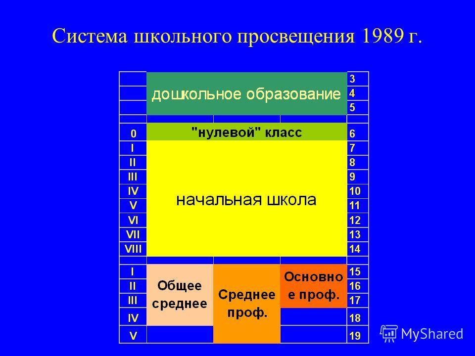 Система школьного просвещения 1989 г.