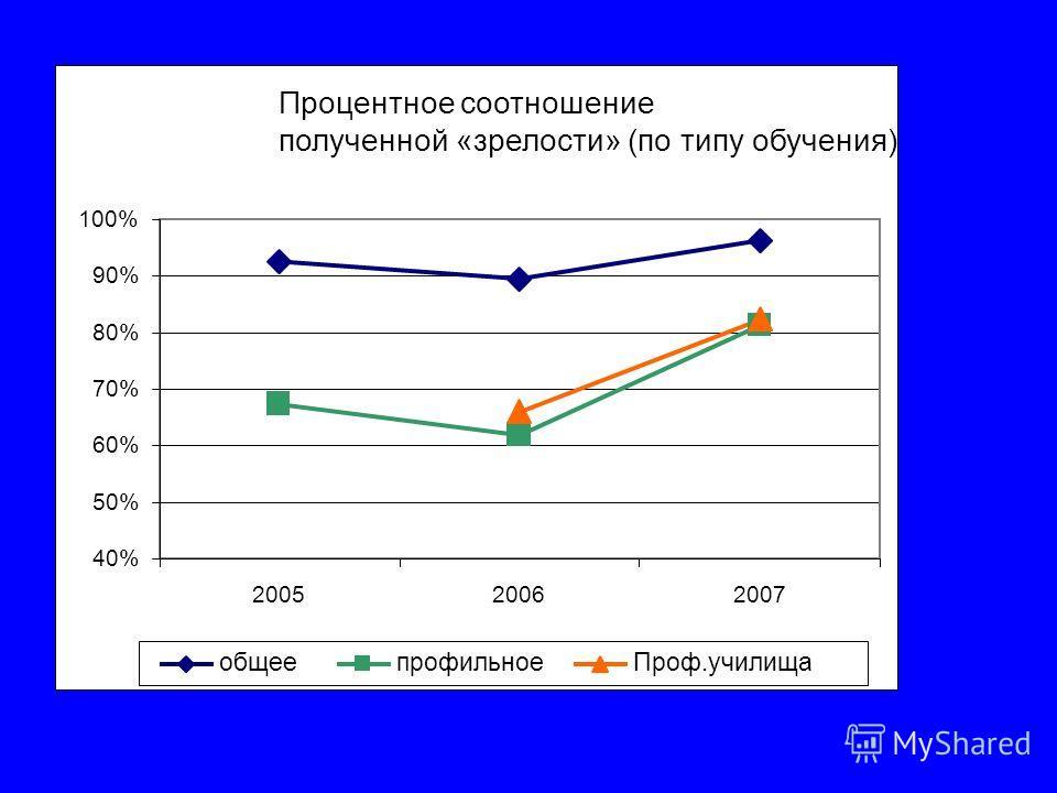 Процентное соотношение полученной «зрелости» (по типу обучения) 40% 50% 60% 70% 80% 90% 100% 200520062007 общеепрофильноеПроф.училища