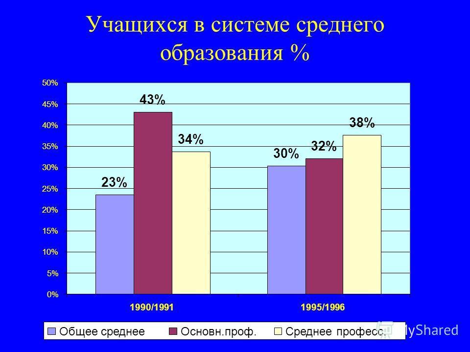 Учащихся в системе среднего образования % 23% 30% 43% 32% 34% 38% 0% 5% 10% 15% 20% 25% 30% 35% 40% 45% 50% 1990/19911995/1996 Общее среднееОсновн.проф.Среднее професс.
