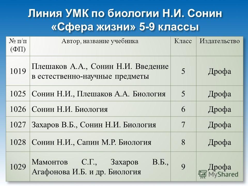 Линия УМК по биологии Н. И. Сонин « Сфера жизни » 5-9 классы