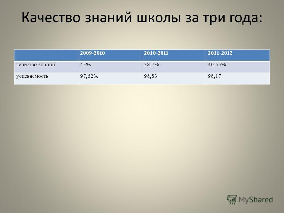 Качество знаний школы за три года: 2009-20102010-20112011-2012 качество знаний45%38,7%40,55% успеваемость97,62%98,8398,17