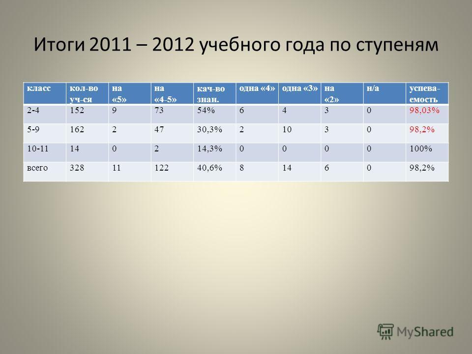Итоги 2011 – 2012 учебного года по ступеням класскол-во уч-ся на «5» на «4-5» кач-во знан. одна «4»одна «3»на «2» н/ауспева- емость 2-415297354%643098,03% 5-916224730,3%2103098,2% 10-11140214,3%0000100% всего3281112240,6%8146098,2%