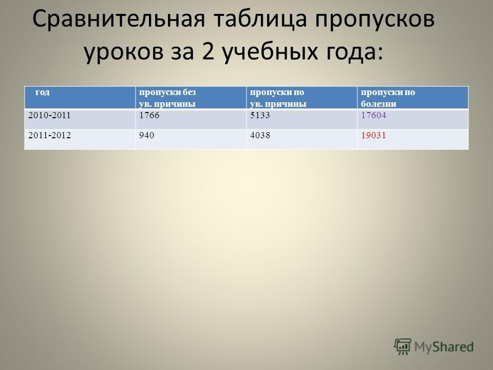 Сравнительная таблица пропусков уроков за 2 учебных года: годпропуски без ув. причины пропуски по ув. причины пропуски по болезни 2010-20111766513317604 2011-2012940403819031