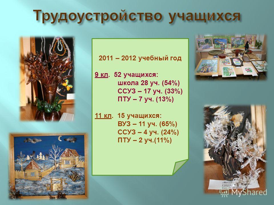 2011 – 2012 учебный год 9 кл. 52 учащихся : школа 28 уч. (54%) ССУЗ – 17 уч. (33%) ПТУ – 7 уч. (13%) 11 кл. 15 учащихся : ВУЗ – 11 уч. (65%) ССУЗ – 4 уч. (24%) ПТУ – 2 уч.(11%)
