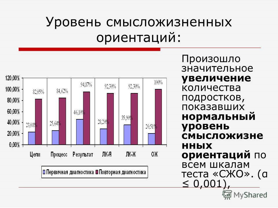 Уровень смысложизненных ориентаций: Произошло значительное увеличение количества подростков, показавших нормальный уровень смысложизне нных ориентаций по всем шкалам теста «СЖО». (α 0,001),