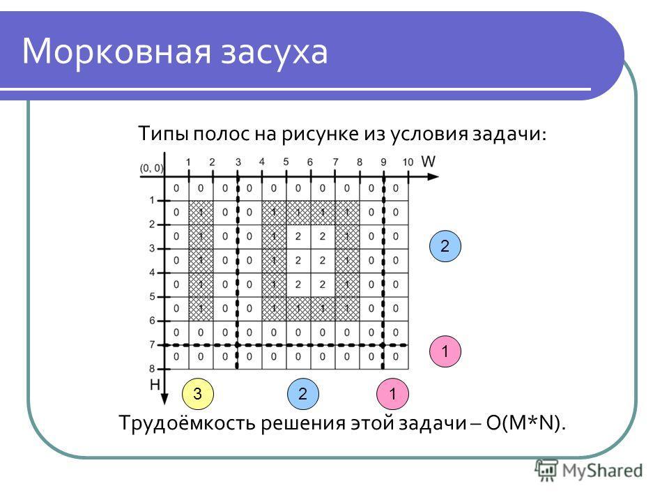 Морковная засуха Типы полос на рисунке из условия задачи: Трудоёмкость решения этой задачи – O(M*N). 2 231 1