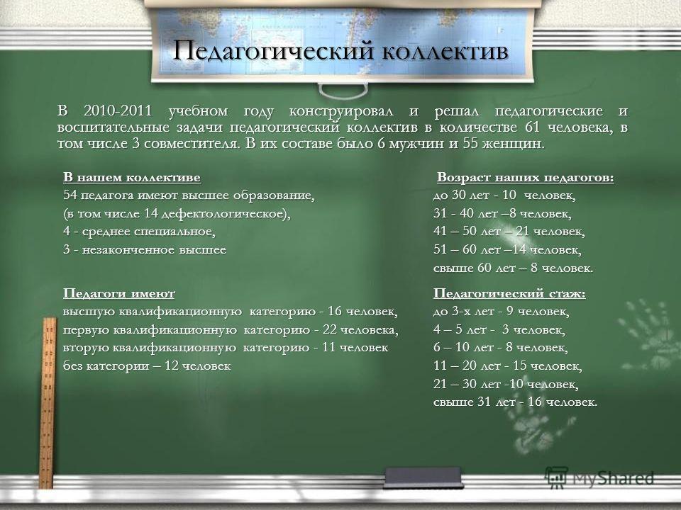 Педагогический коллектив В 2010-2011 учебном году конструировал и решал педагогические и воспитательные задачи педагогический коллектив в количестве 61 человека, в том числе 3 совместителя. В их составе было 6 мужчин и 55 женщин. В нашем коллективе 5