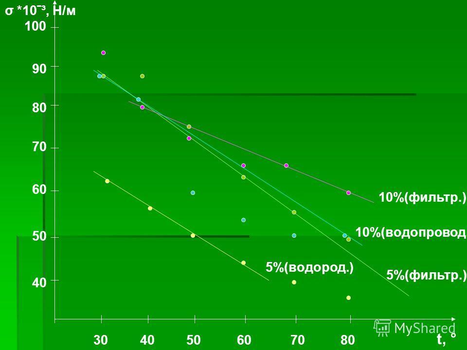 30 40 50 60 70 80 40 50 60 70 80 90 t, ° 100 σ *10ˉ³, Н/м 5%(фильтр.) 10%(фильтр.) 5%(водород.) 10%(водопровод.)