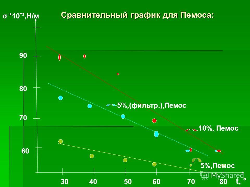 60 70 80 90 σ *10ˉ³,Н/м 30 40 50 60 70 80 t, ° 5%,Пемос 10%, Пемос 5%,(фильтр.),Пемос Сравнительный график для Пемоса: