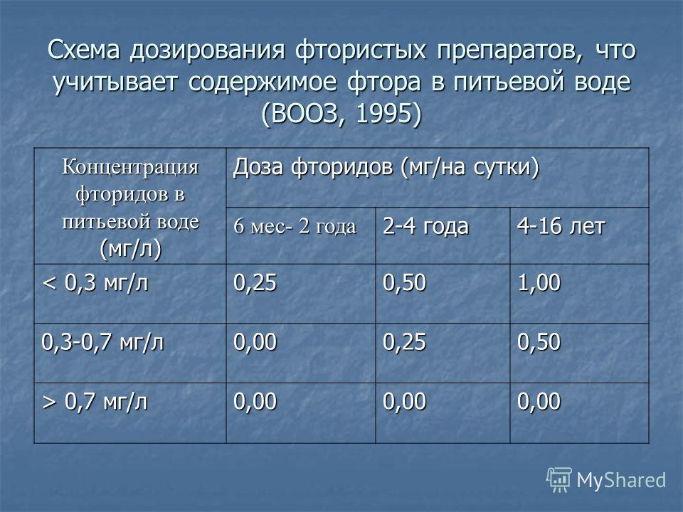 Схема дозирования фтористых препаратов, что учитывает содержимое фтора в питьевой воде (ВООЗ, 1995) Концентрация фторидов в питьевой воде (мг/л) Доза фторидов (мг/на сутки) 6 мес- 2 года 2-4 года 4-16 лет < 0,3 мг/л 0,250,501,00 0,3-0,7 мг/л 0,000,25