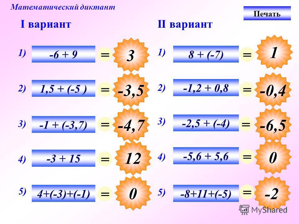 12 Математический диктант I вариантII вариант = 3 = -3,5 = -4,7 = 0 = = -2 = -0,4 = -6,5 = 0 = 1) -6 + 9 2) 1,5 + (-5 ) 1) 8 + (-7) 3) -1 + (-3,7) 4) -3 + 15 5) 4+(-3)+(-1) 3) -2,5 + (-4) 2) -1,2 + 0,8 5) -8+11+(-5) 4) -5,6 + 5,6 1 Печать