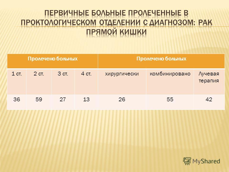 Пролечено больных 1 ст.2 ст.3 ст.4 ст.хирургическикомбинированоЛучевая терапия 36592713265542