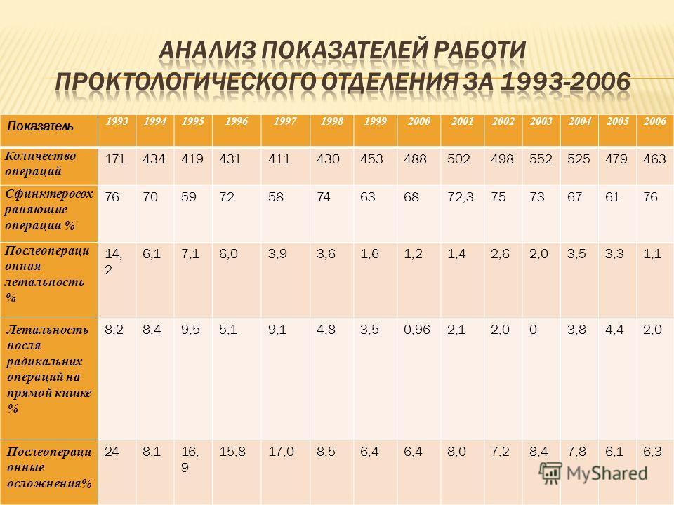 Показатель 19931994199519961997199819992000200120022003200420052006 Количество операций 171434419431411430453488502498552525479463 Сфинктеросох раняющие операции % 767059725874636872,37573676176 Послеопераци онная летальность % 14, 2 6,17,16,03,93,61