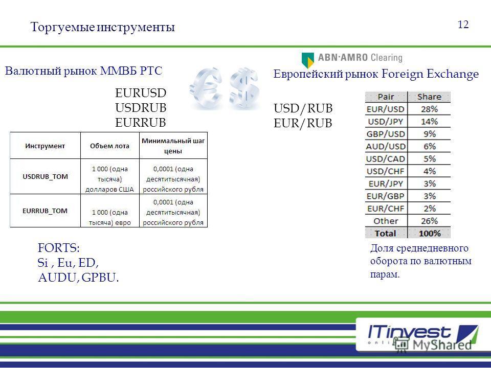 Торгуемые инструменты 12 USD/RUB EUR/RUB EURUSD USDRUB EURRUB Европейский рынок Foreign Exchange Валютный рынок ММВБ РТС Доля среднедневного оборота по валютным парам. FORTS: Si, Eu, ED, AUDU, GPBU.