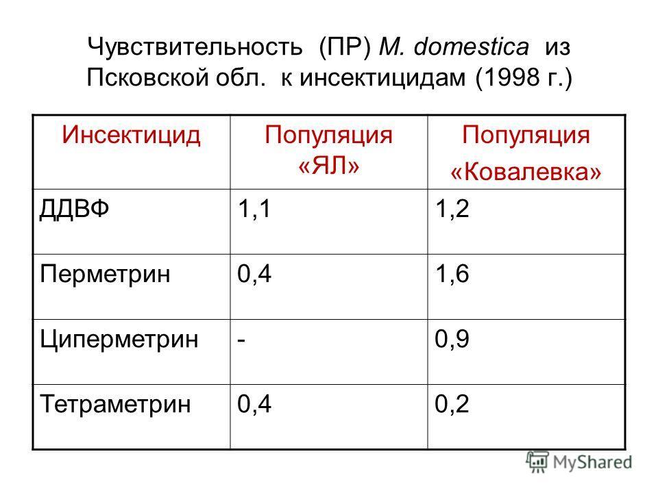 Чувствительность (ПР) M. domestica из Псковской обл. к инсектицидам (1998 г.) ИнсектицидПопуляция «ЯЛ» Популяция «Ковалевка» ДДВФ1,11,2 Перметрин0,41,6 Циперметрин-0,9 Тетраметрин0,40,2
