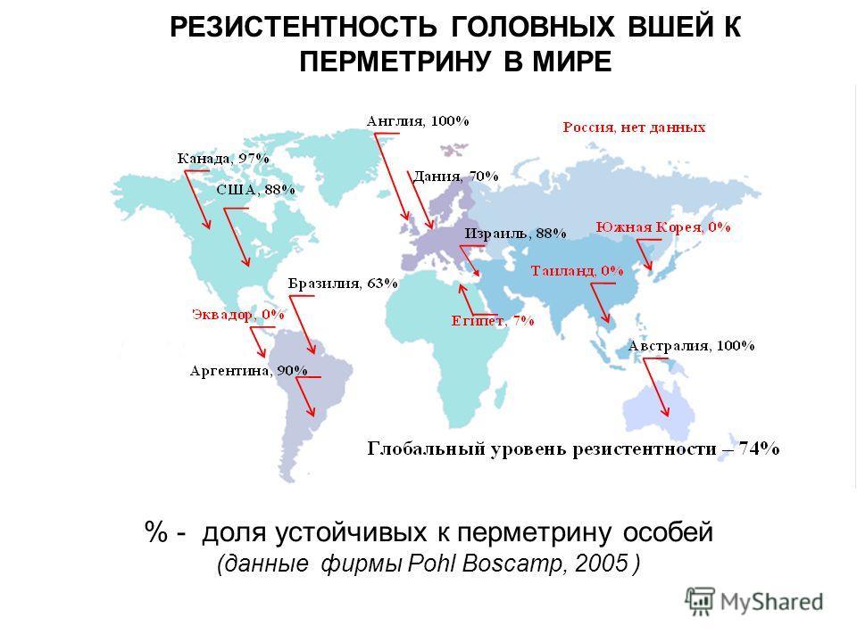РЕЗИСТЕНТНОСТЬ ГОЛОВНЫХ ВШЕЙ К ПЕРМЕТРИНУ В МИРЕ % - доля устойчивых к перметрину особей (данные фирмы Pohl Boscamp, 2005 )